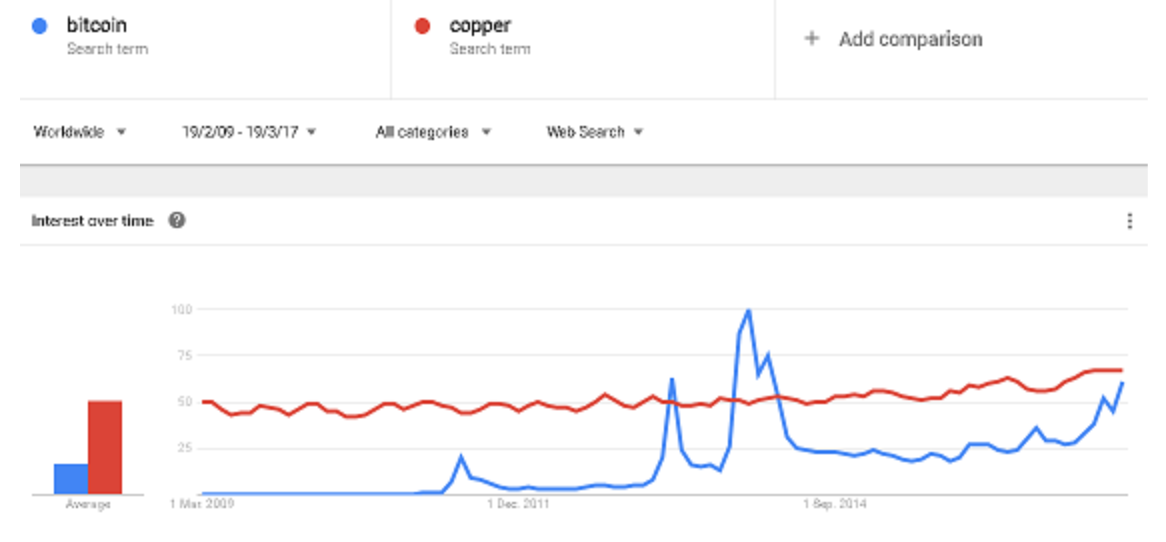 bitcoin vs. copper
