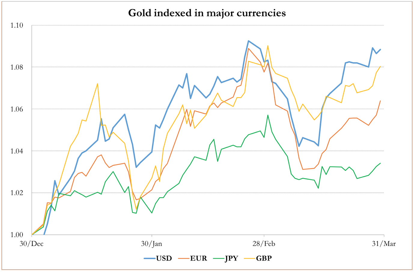 Gold vs. Major Currencies USD, EUR, JPY, GBP March 2017