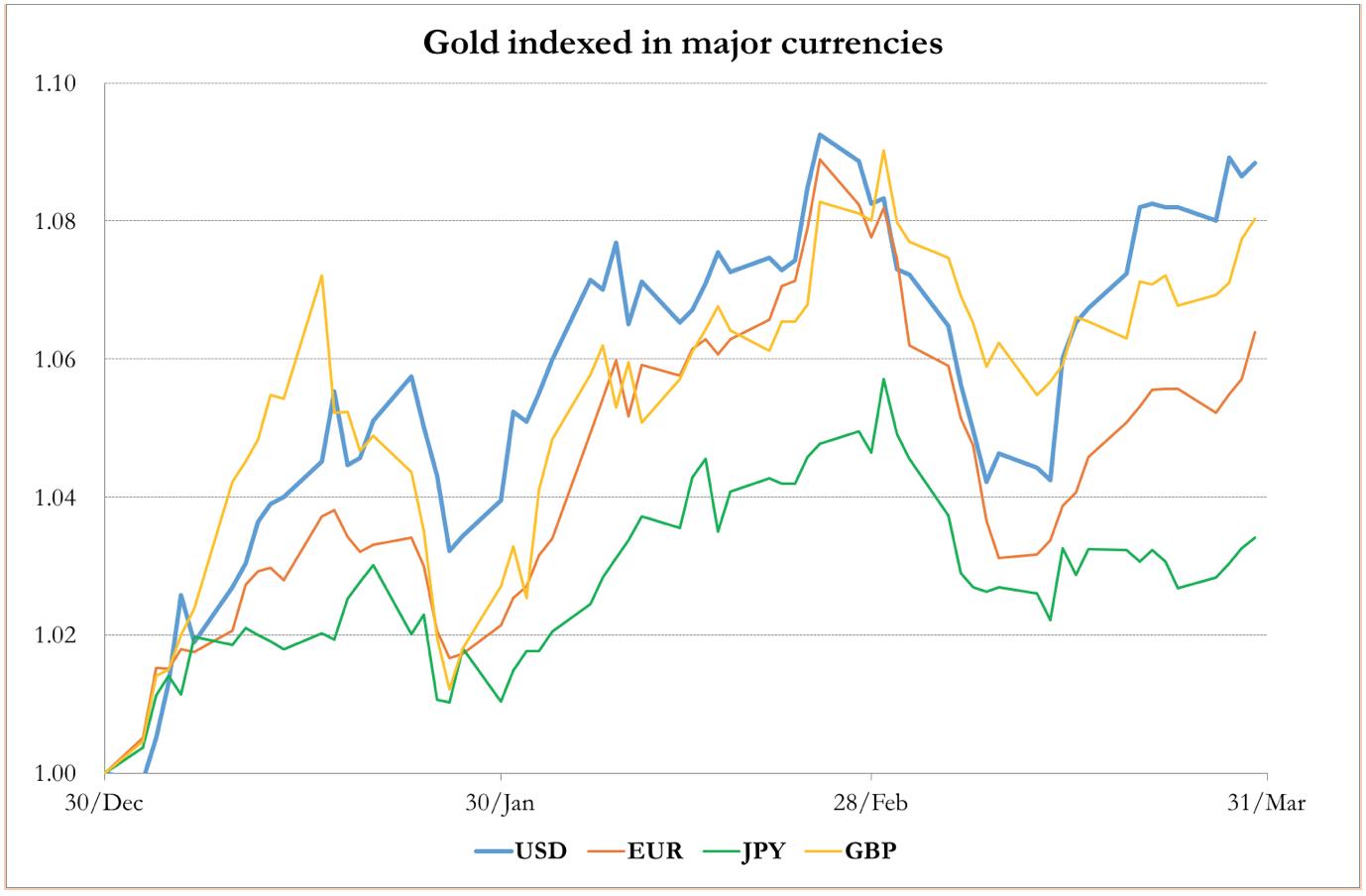 Market Report: Dollar under attack - 웹