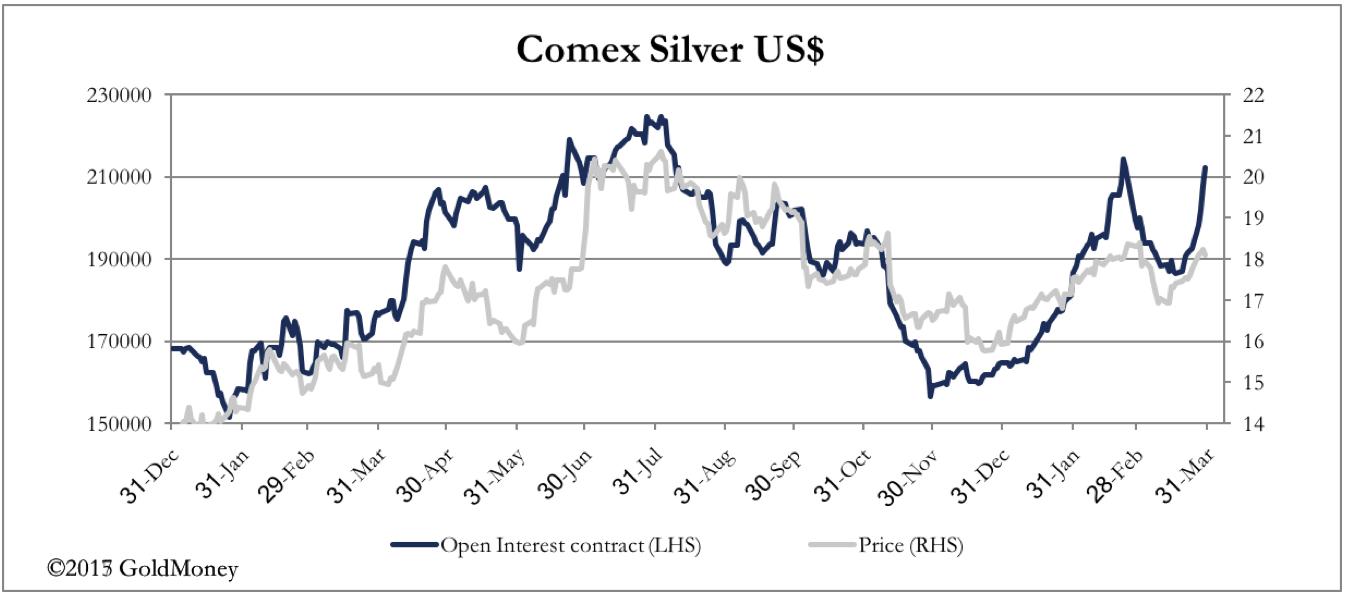 COMEX Silver March 30, 2017