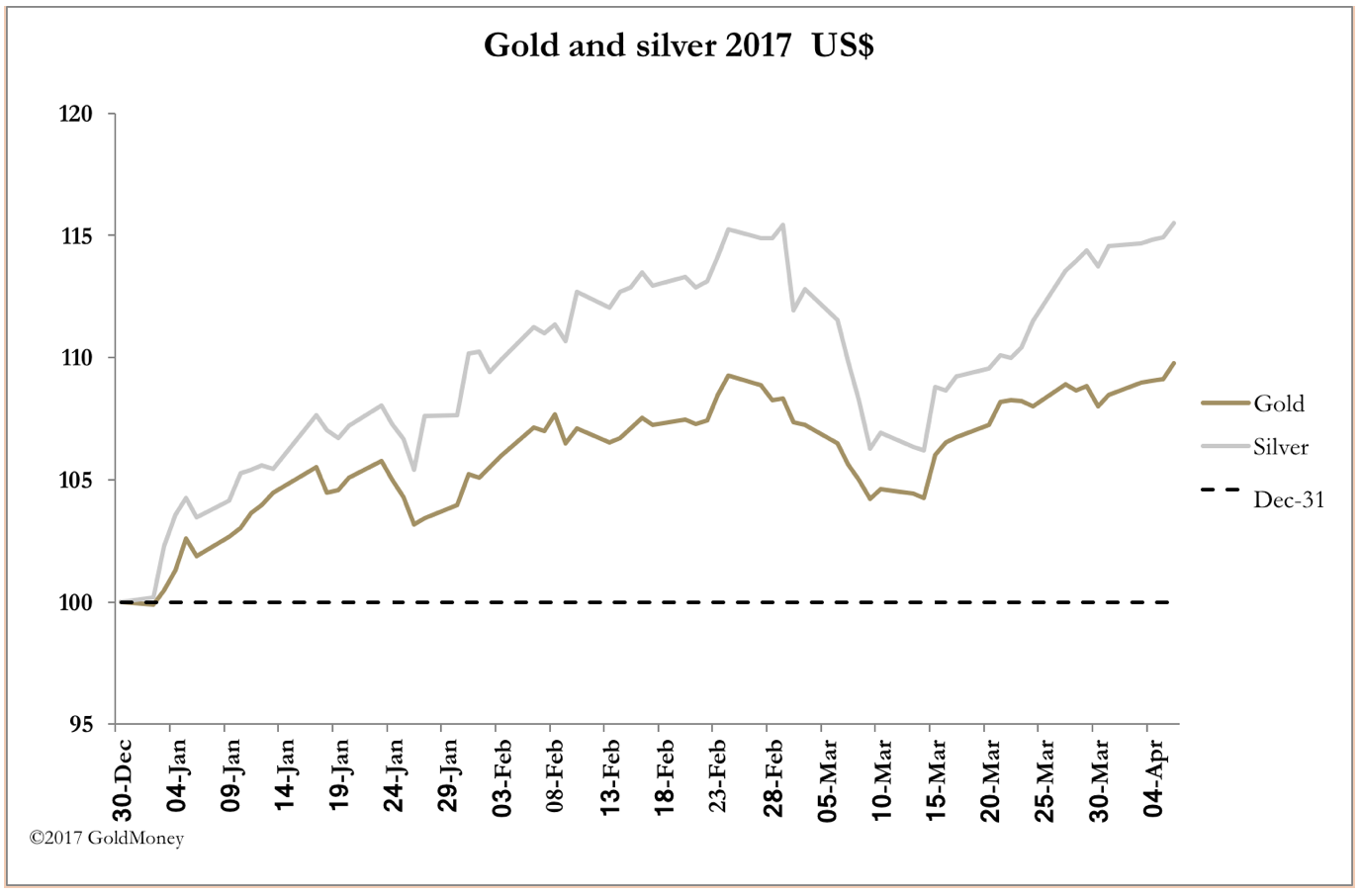 Gold vs. Silver USD Apr 4 2017