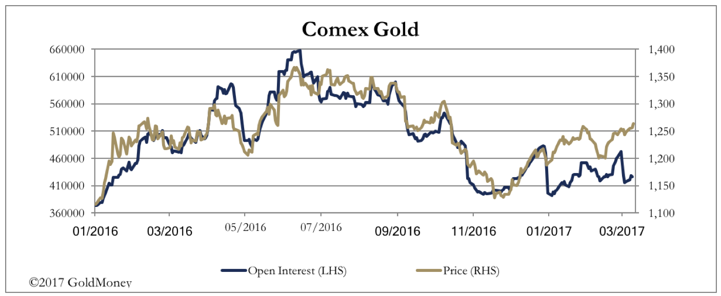 Comex Gold March 2017