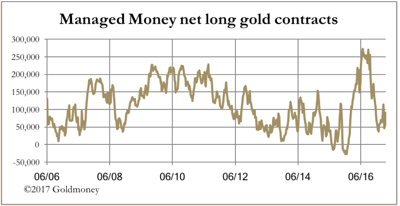 Long Gold Contracts March 2017