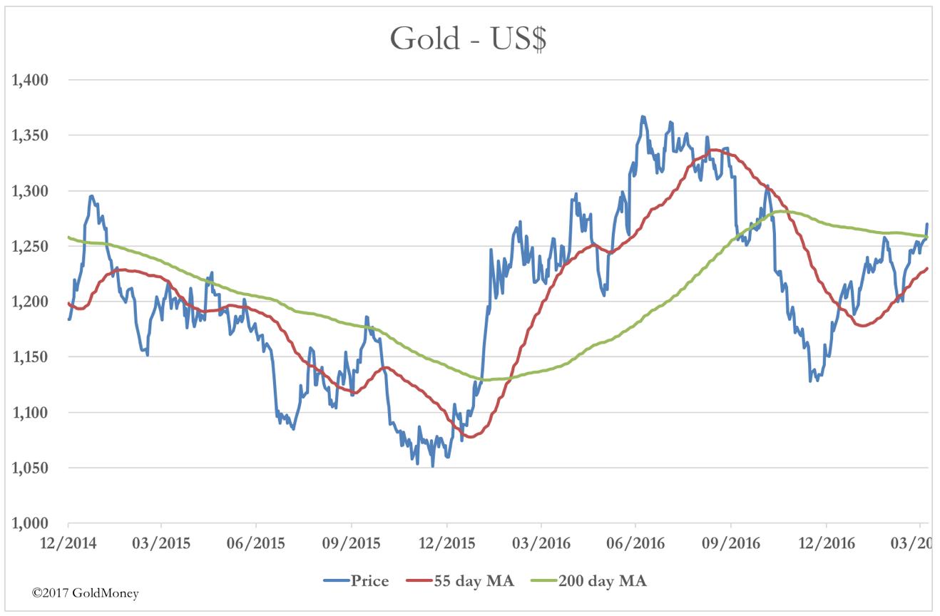Gold USD