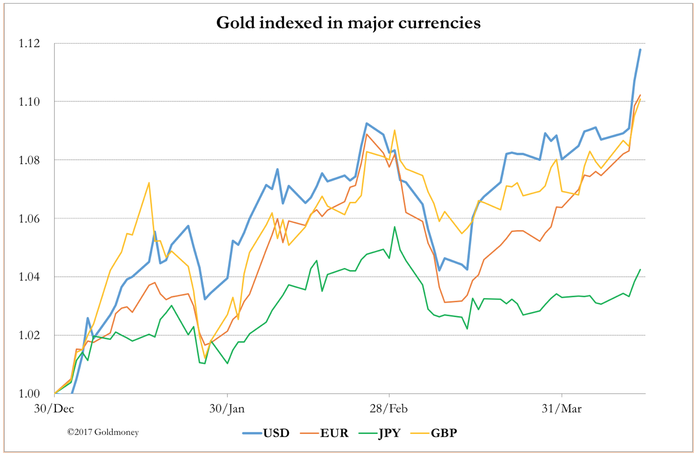 Gold indexed in major currencies 2017