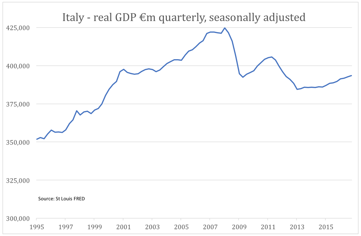 Italy Real GDP
