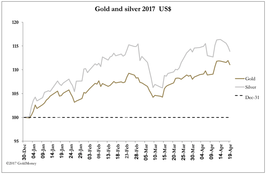 Gold vs. Silver USD April 21, 2017