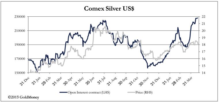 Comex Silver USD