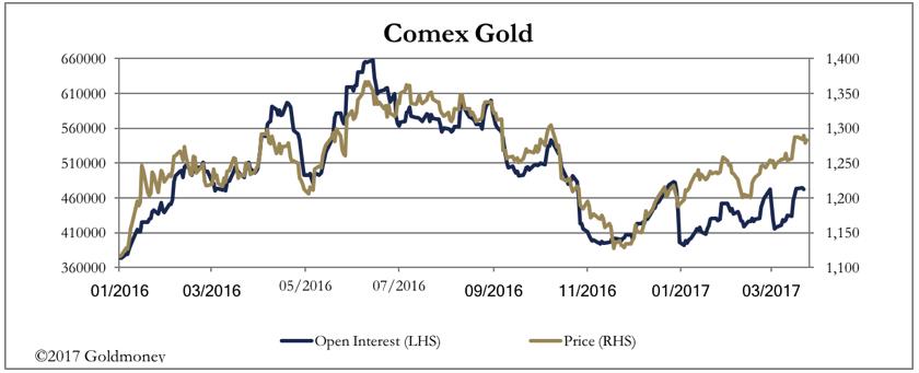 Comex Gold USD