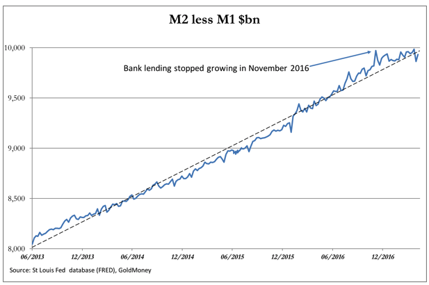 Money Supply M1 M2 Bank Lending