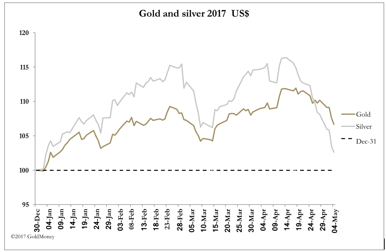 Gold vs. Silver USD