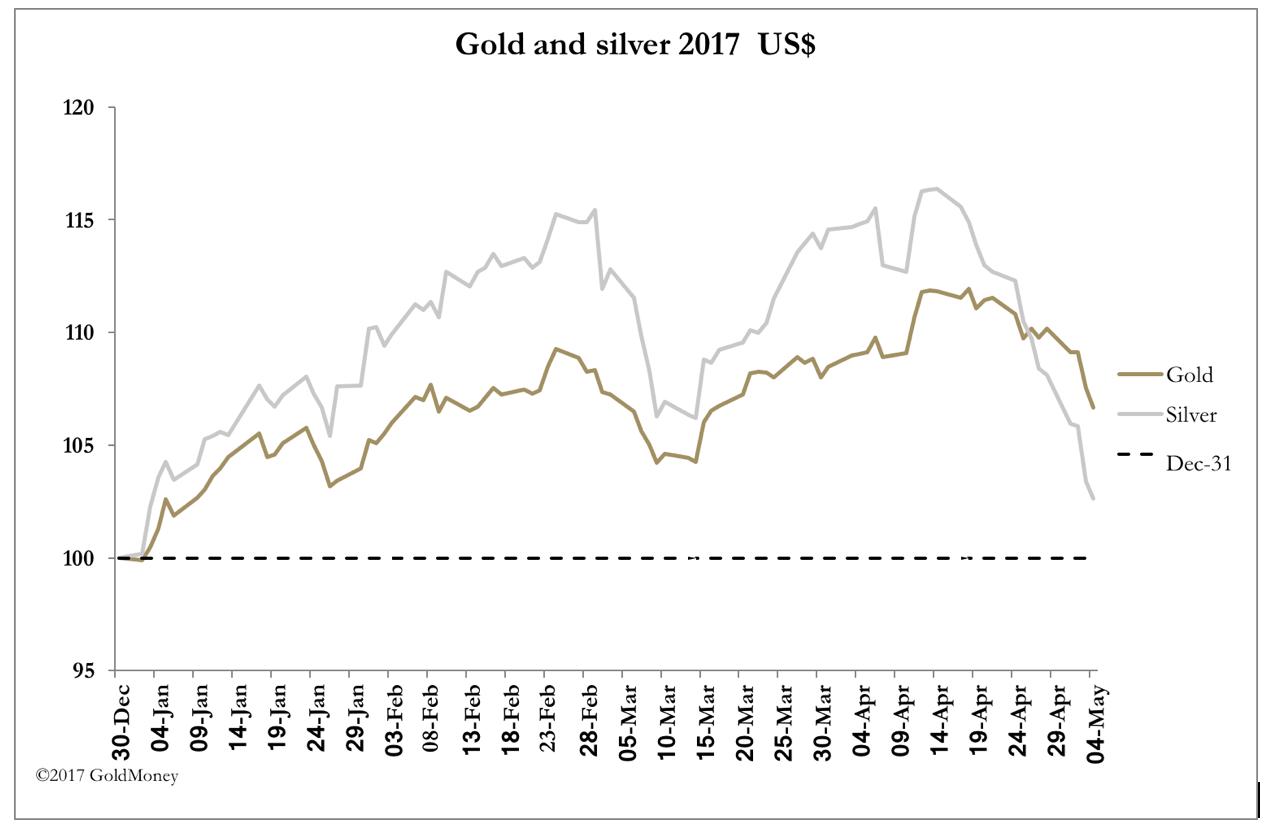 Gold vs. Silver USD