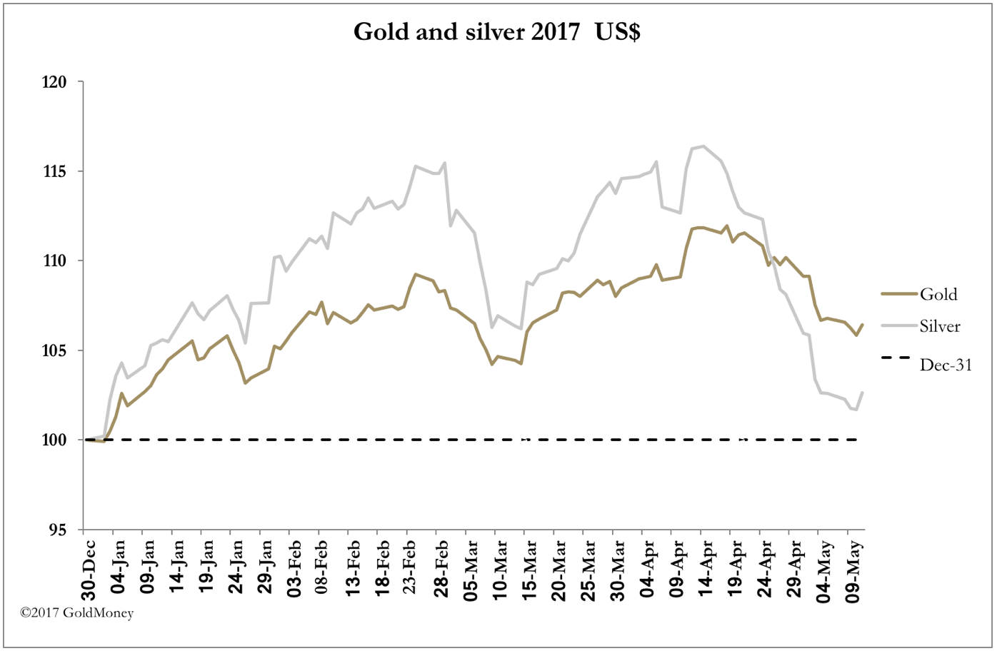 Gold vs. Silver May 2017