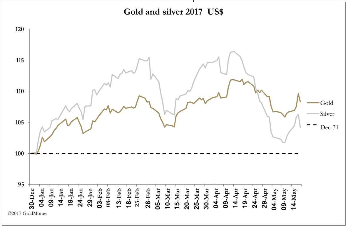 Gold vs. Silver May 19, 2017