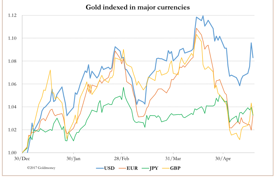 Gold vs. Major Currencies