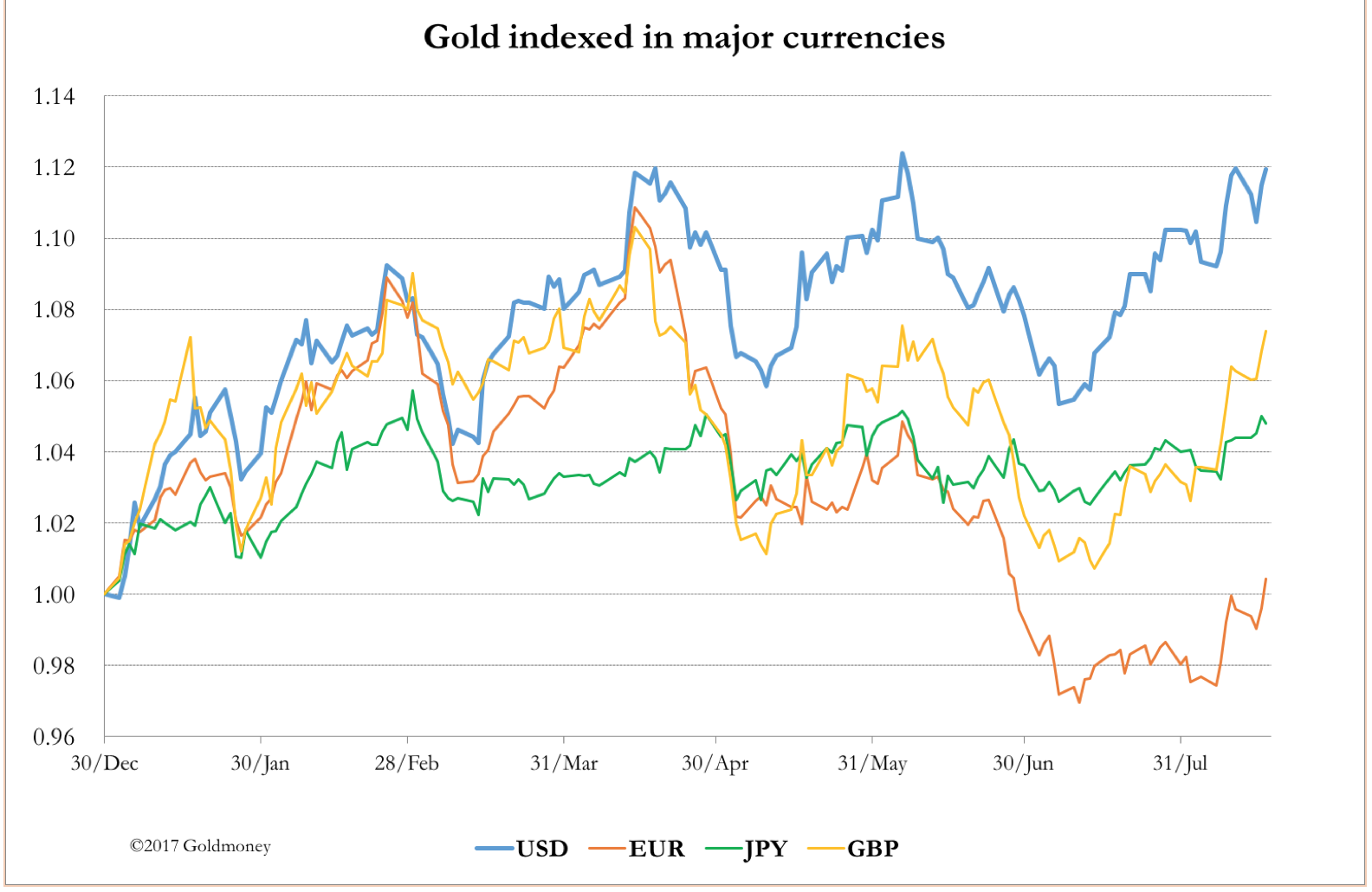 Gold prices in all major currencies