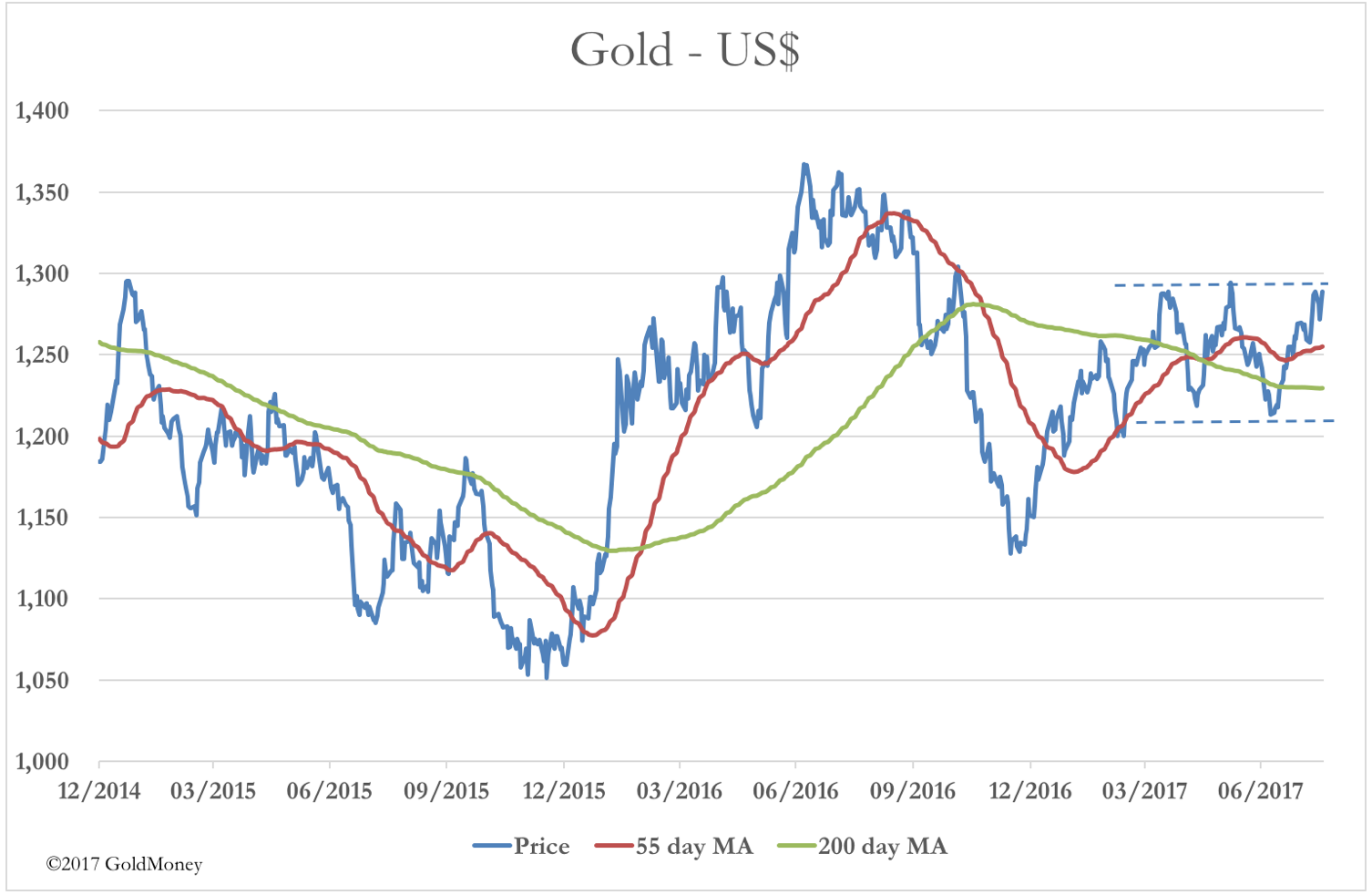 Gold US dollar moving average
