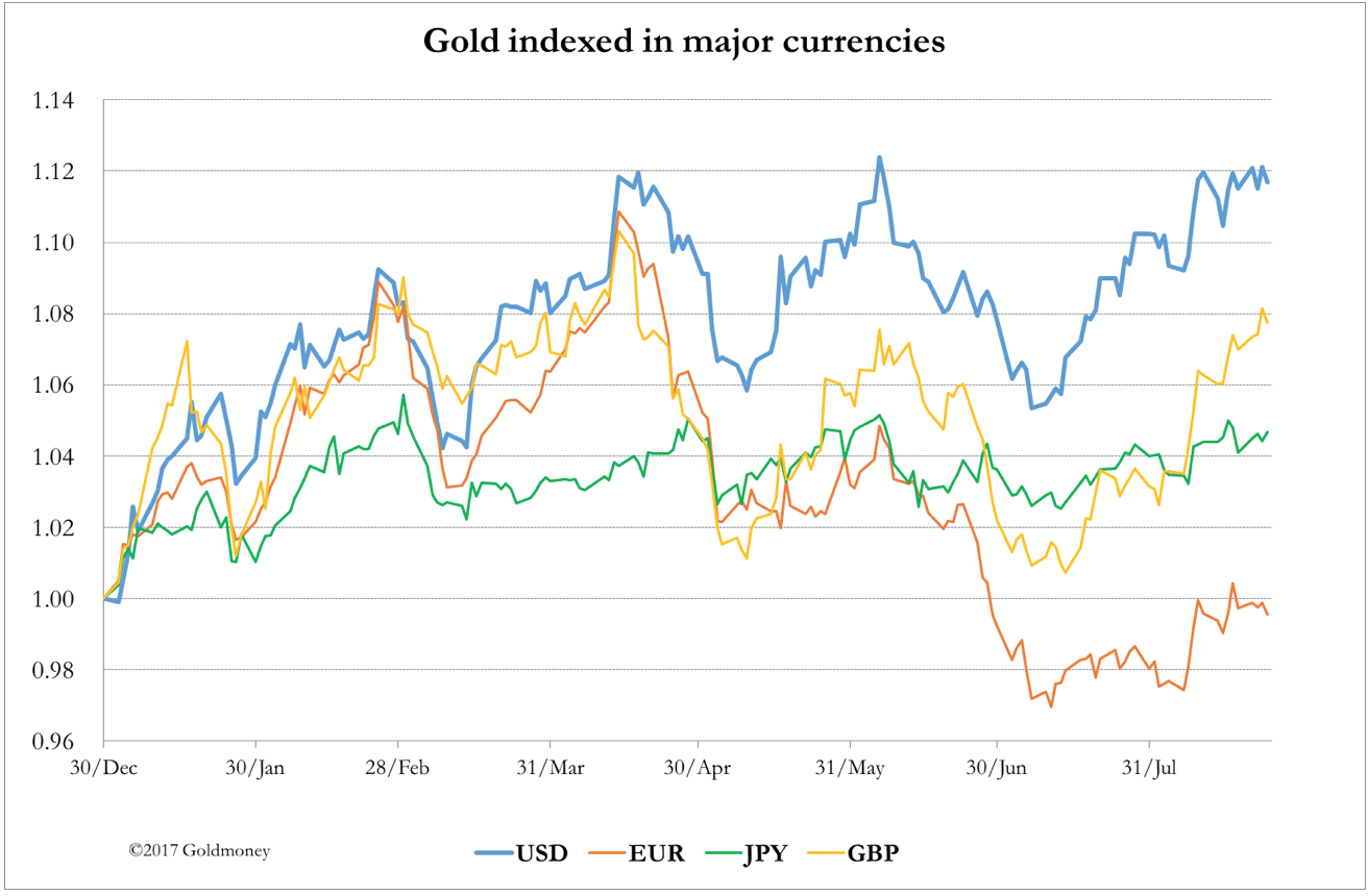 Gold price in major currencies