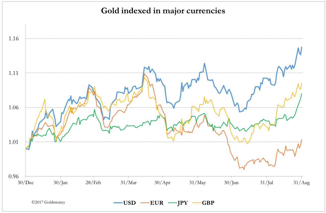 Gold in major currencies August 2017