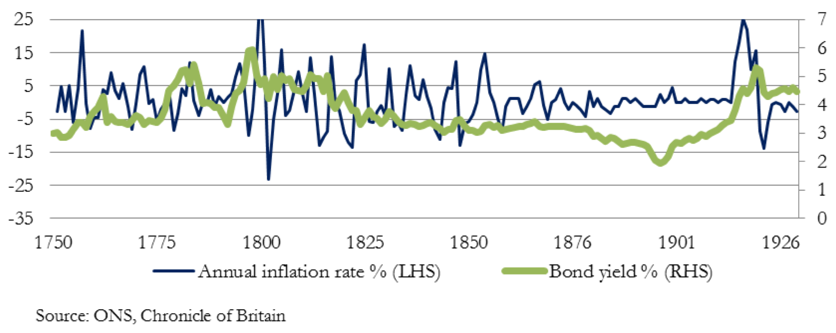 Annual inflation rate %