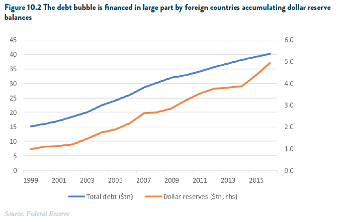 Foreign dollar reserve balances