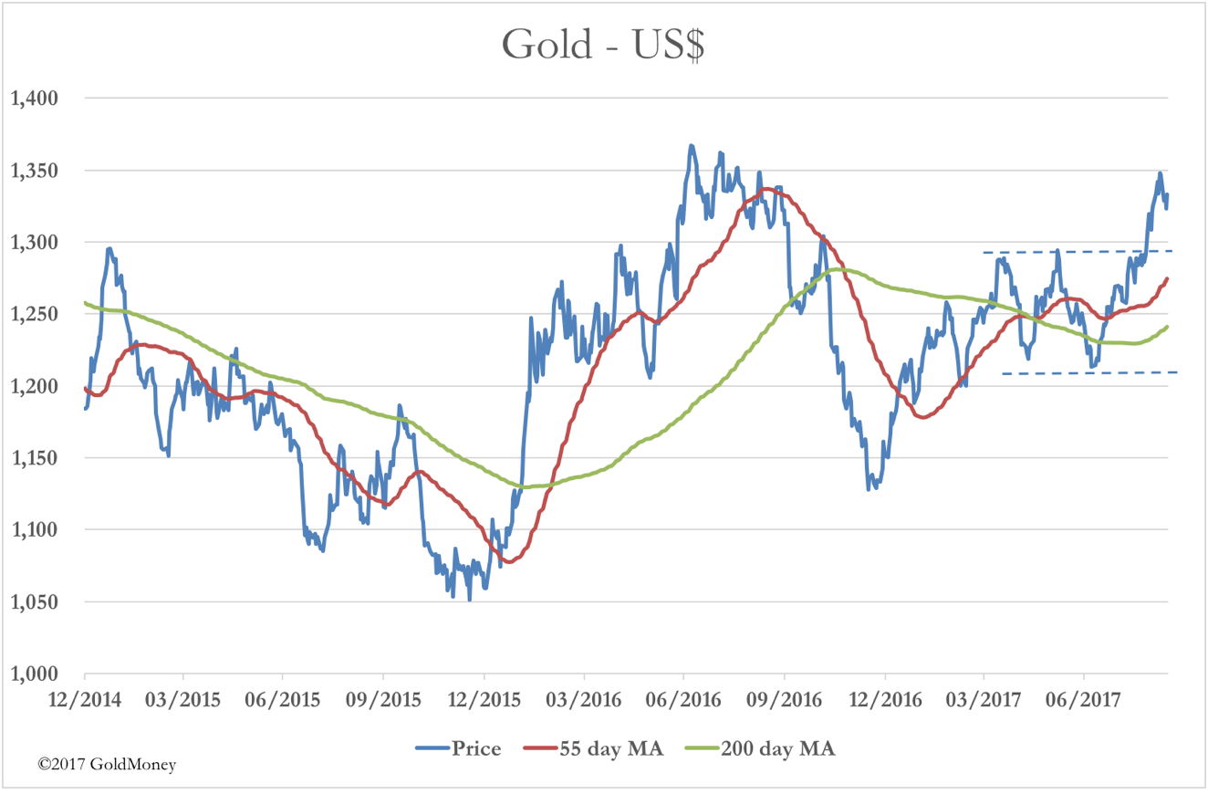 Gold in USD moving averages
