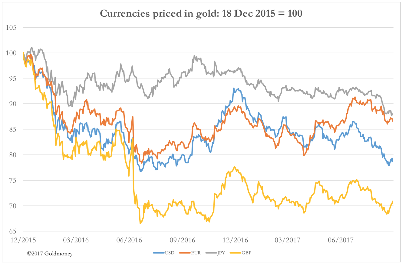 Gold vs. major currencies Sept 15 2017
