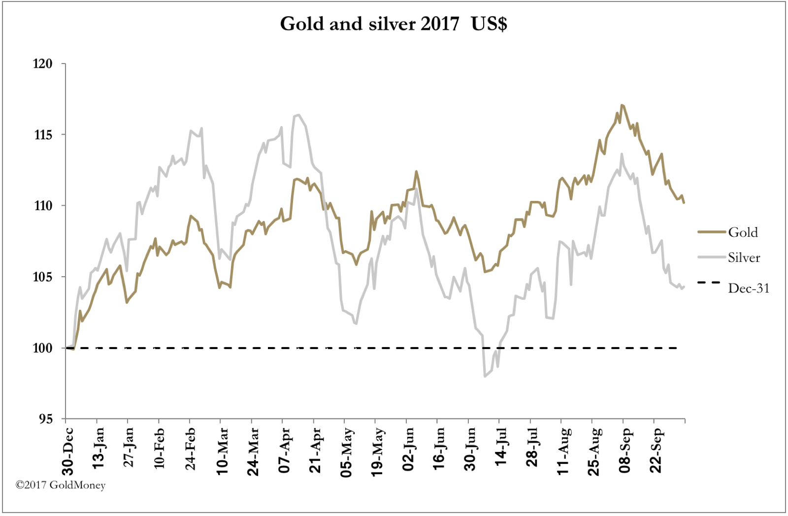 Gold and silver prices in USD
