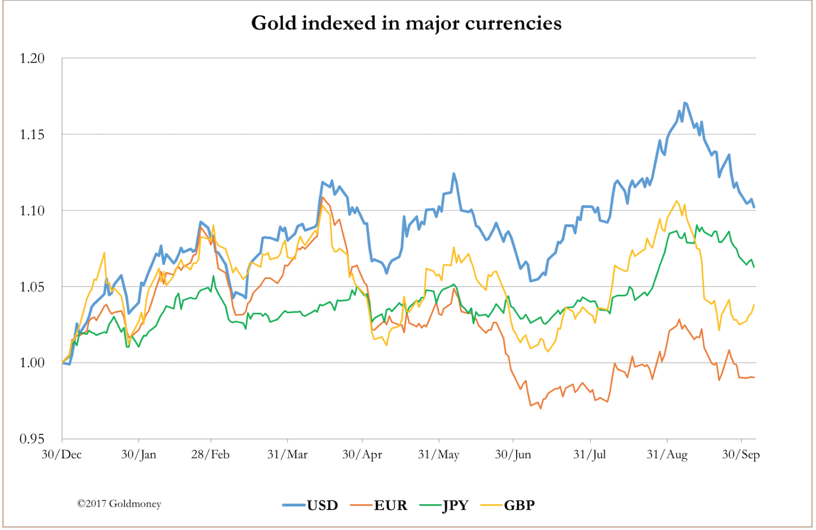 Gold price in various currencies