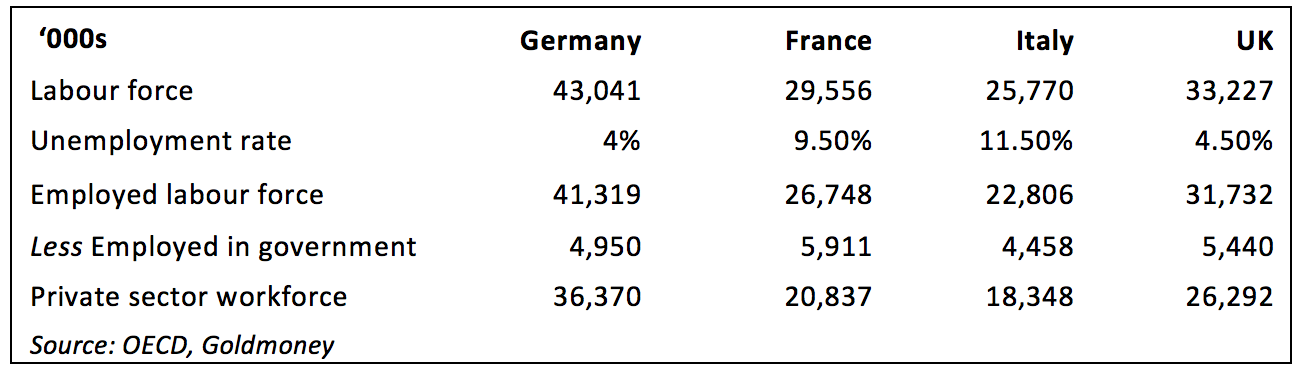 Labour statistics