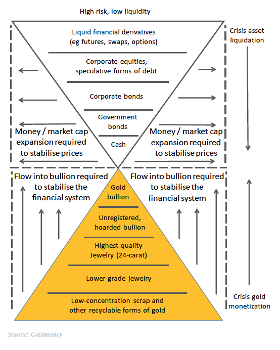 Gold jewelry compared to bullion