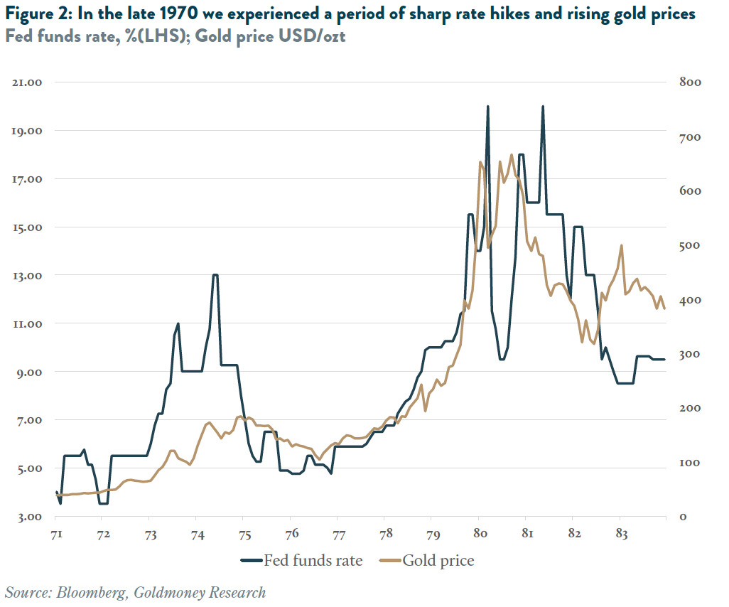 In the late 1970 we experienced a period of sharp rate hikes and rising gold prices