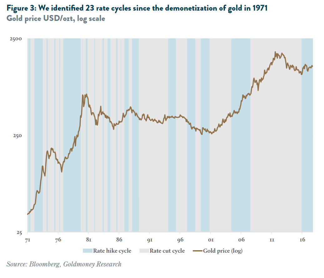 We identified 23 rate cycles since the demonetization of gold in 1971