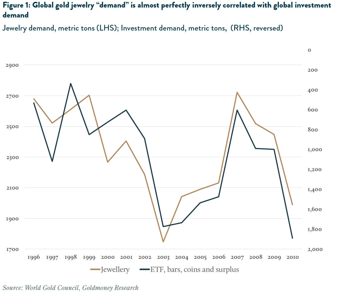 "Global gold jewelry ""demand"" vs investment demand"
