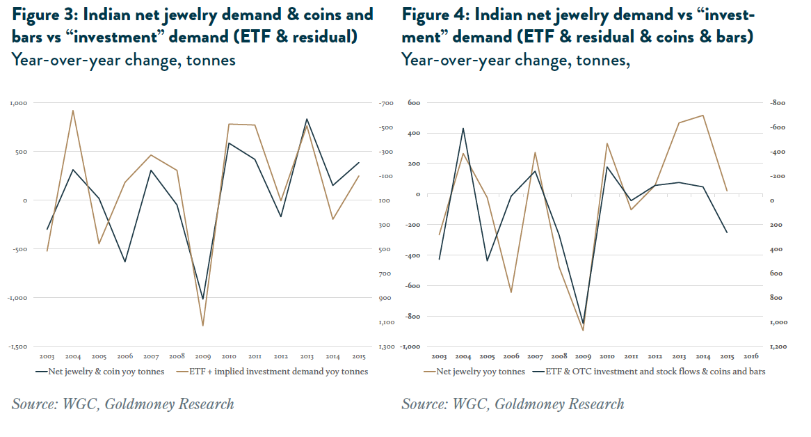 Indian net jewelry demand