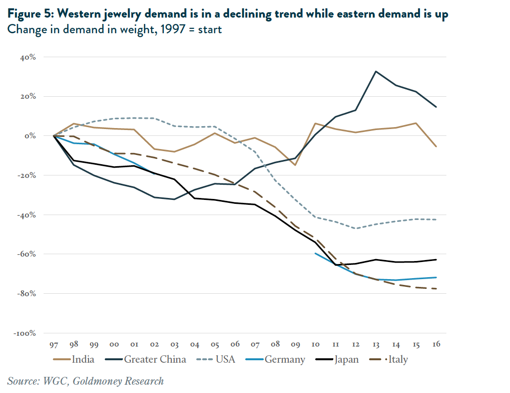 Western jewelry demand declining trend while eastern demand is up