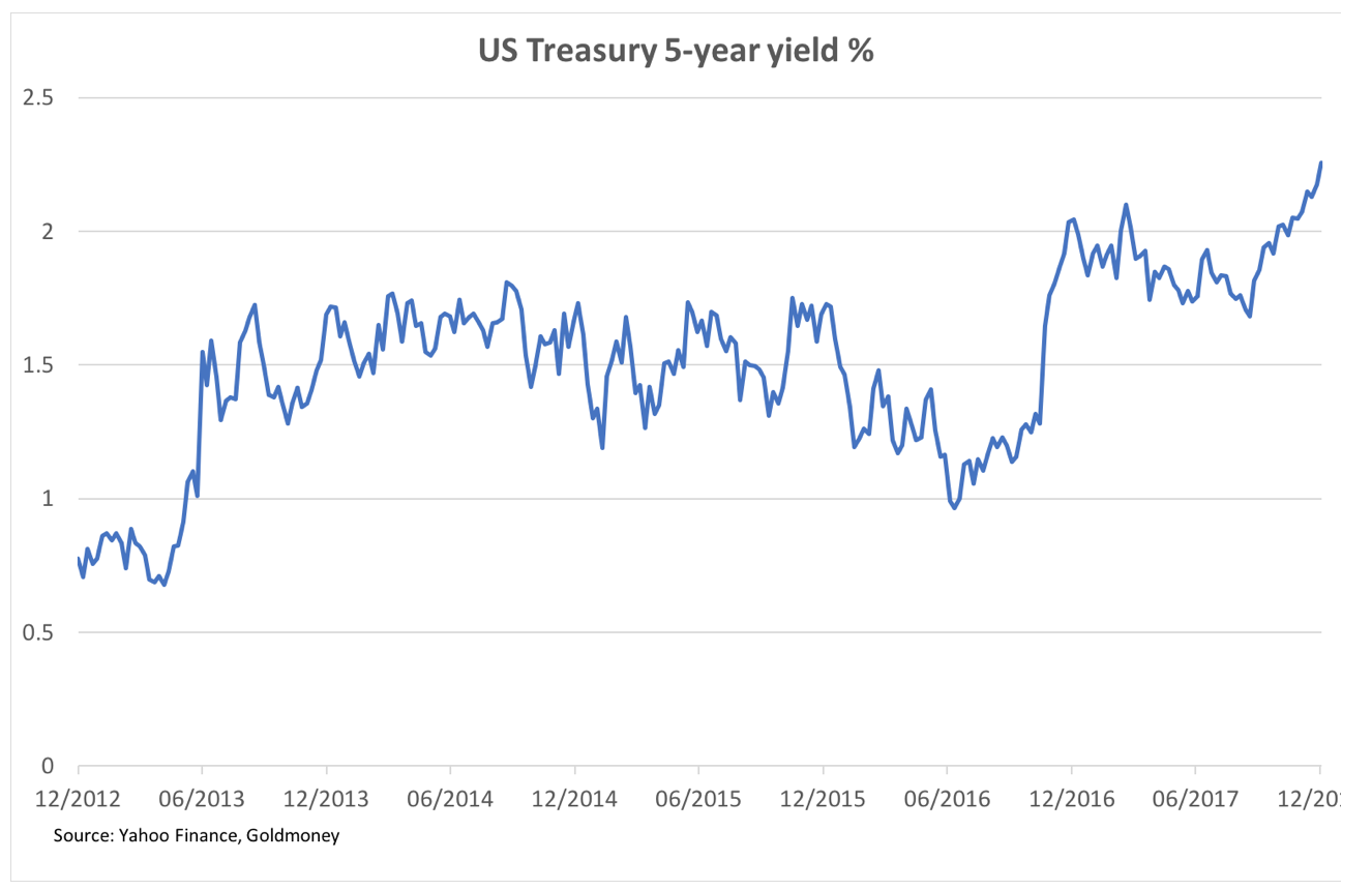 US Treasury 5-year yield