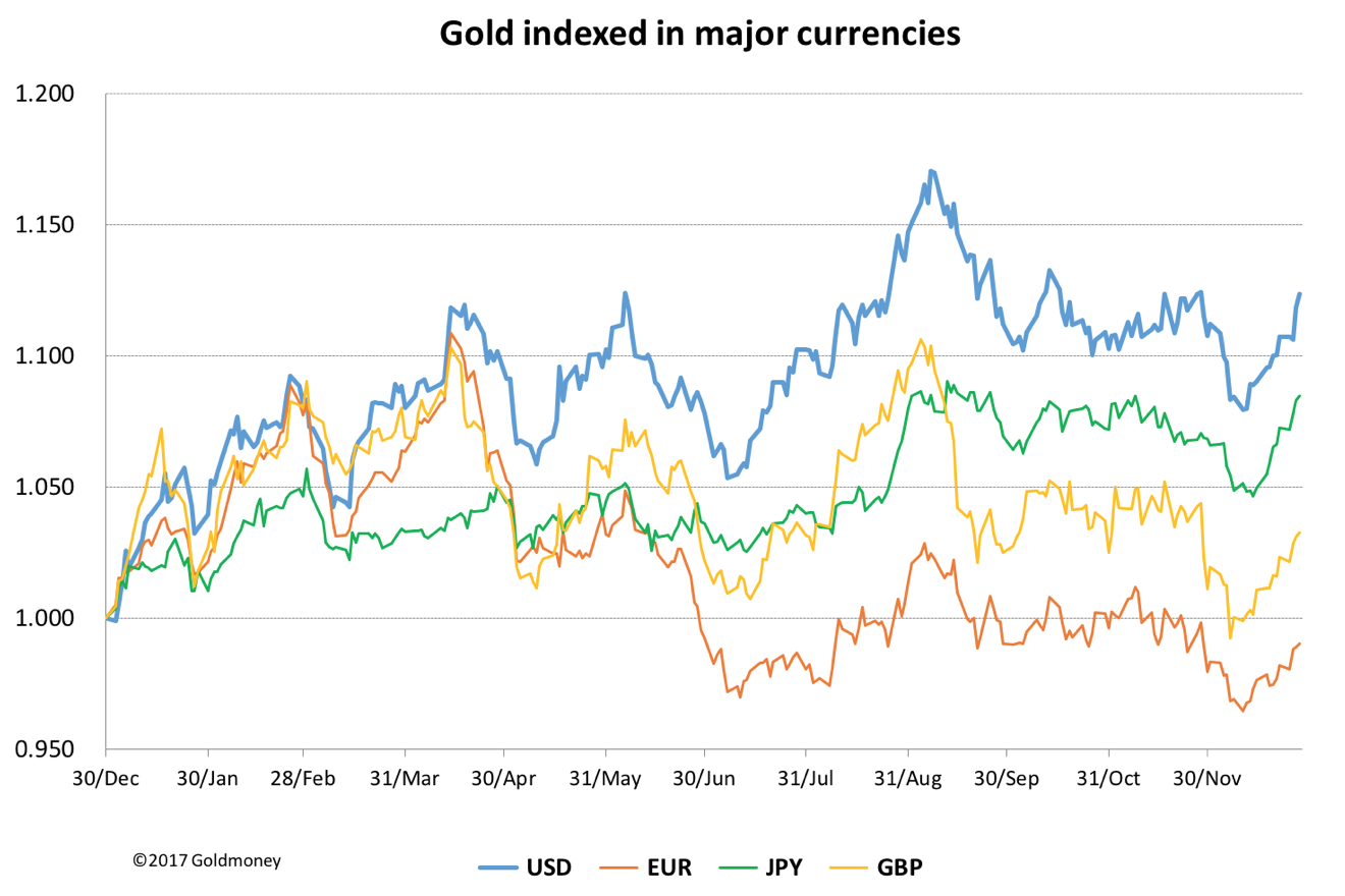 Gold priced in major currencies