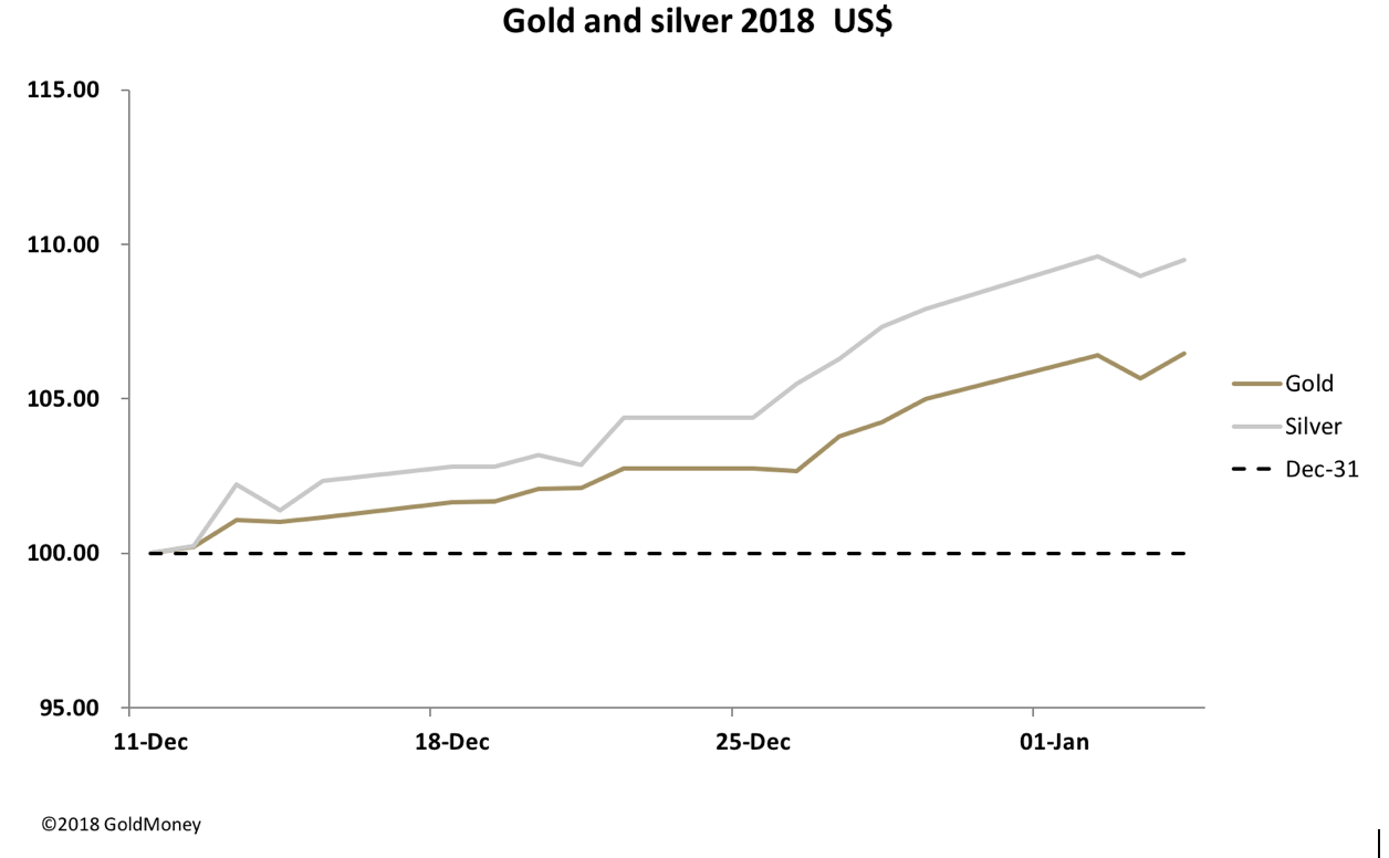 Image result for gold and silver rate 2018