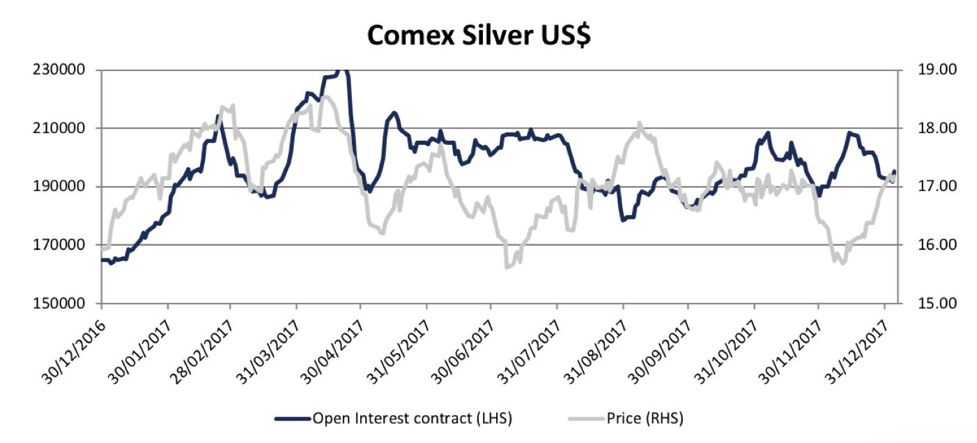 Silver Comex Jan 2018