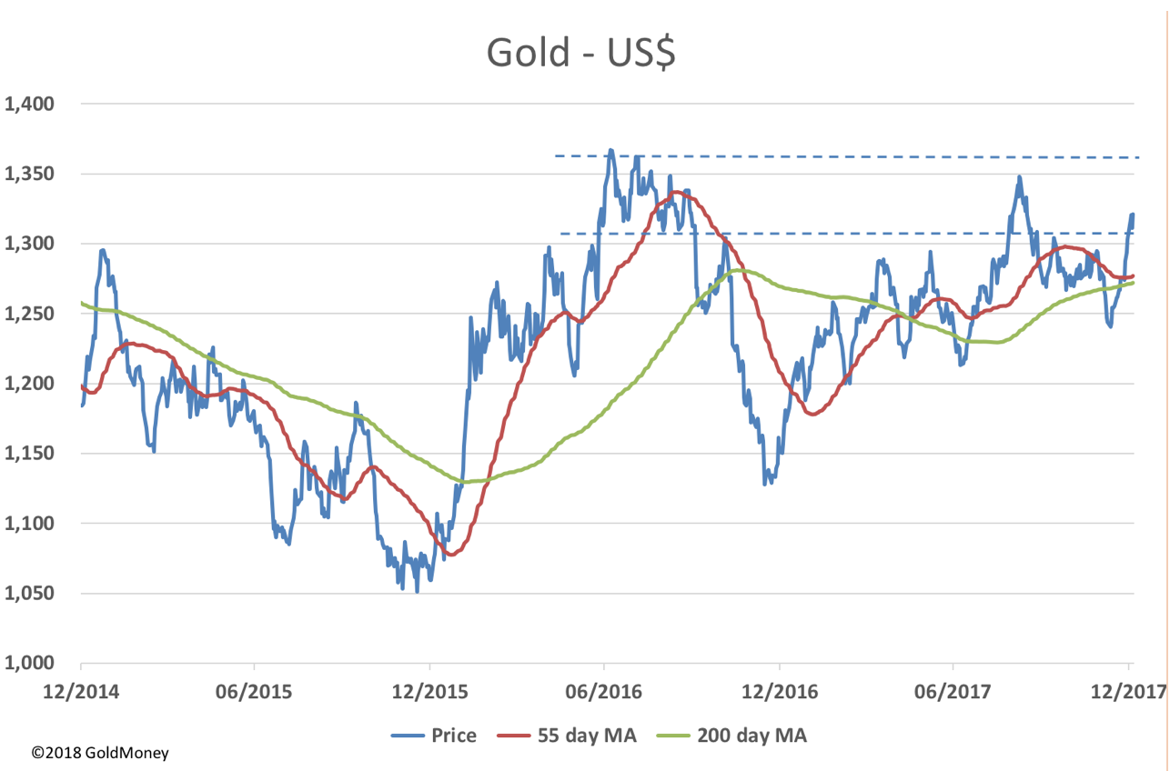 Gold moving average in US