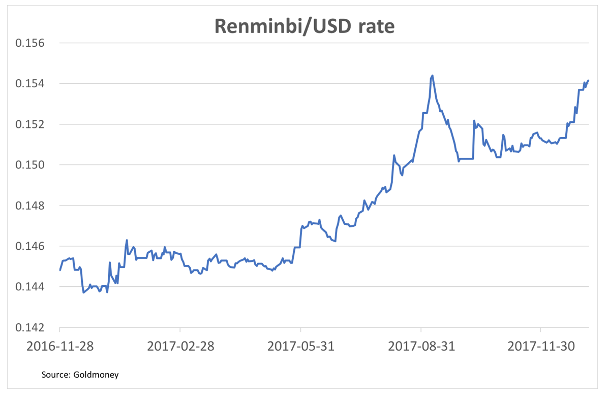 Renminbi USD dollar exchange rate