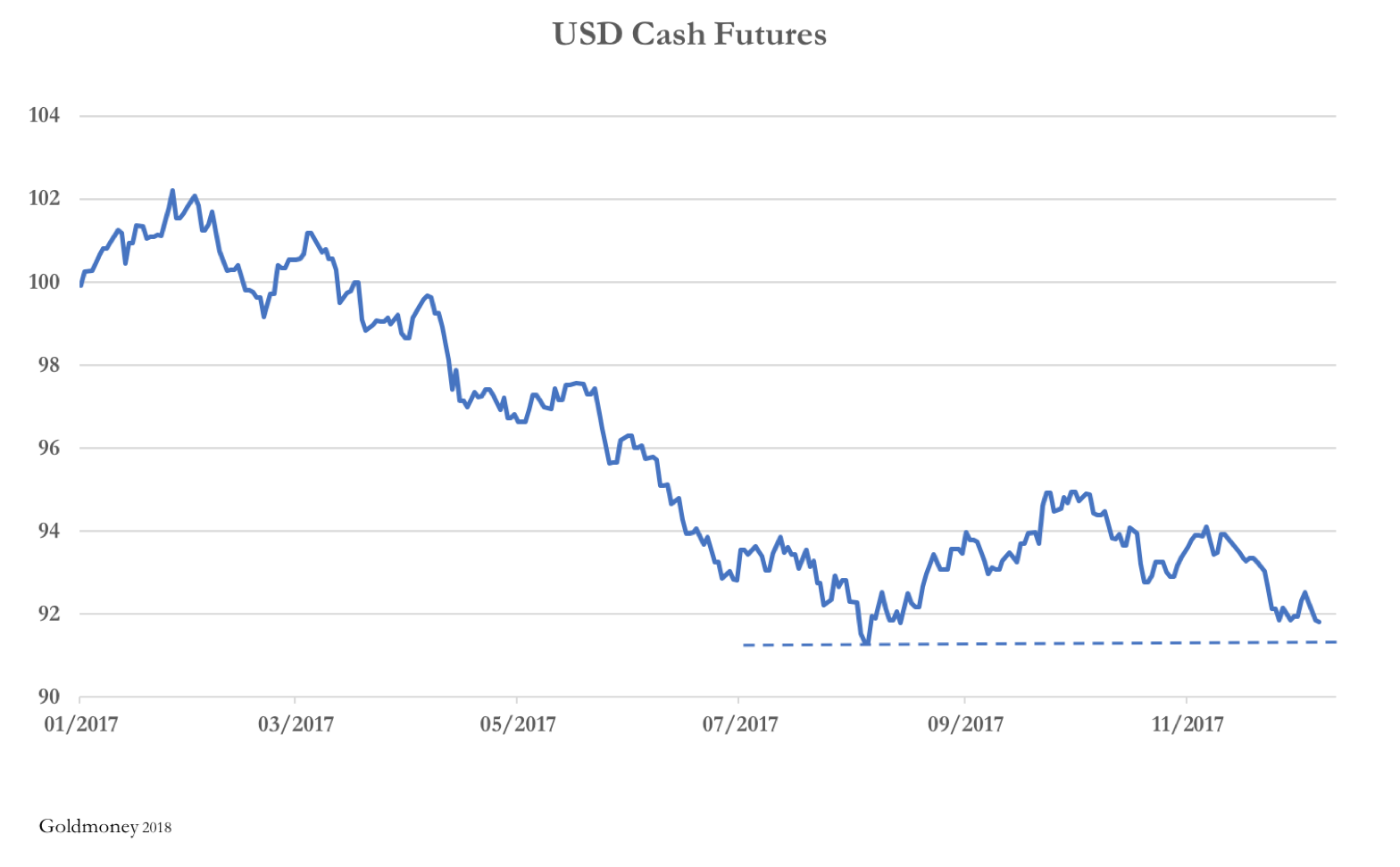 USD Cash Futures