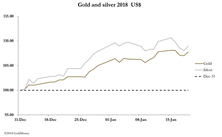 Gold and silver prices USD January 19, 2018