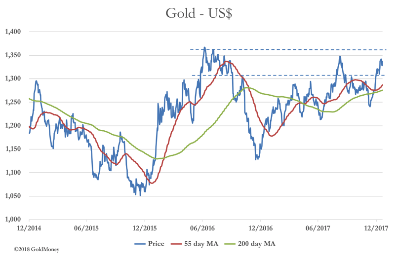 Gold 55 day moving average