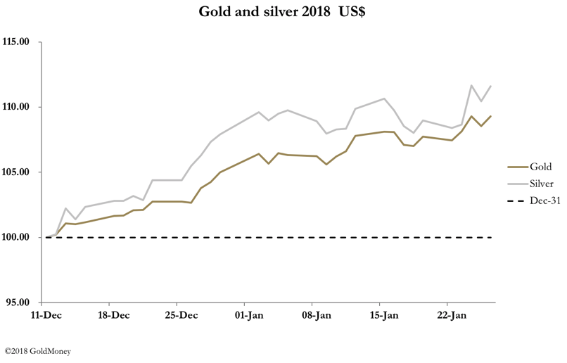 Gold vs. silver prices Jan 2018