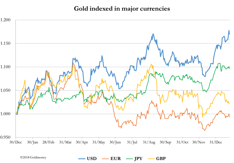 Gold indexed in major currencies Jan 2018