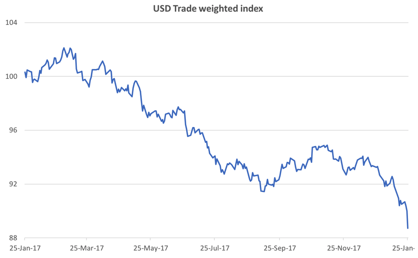 US Trade weighted index