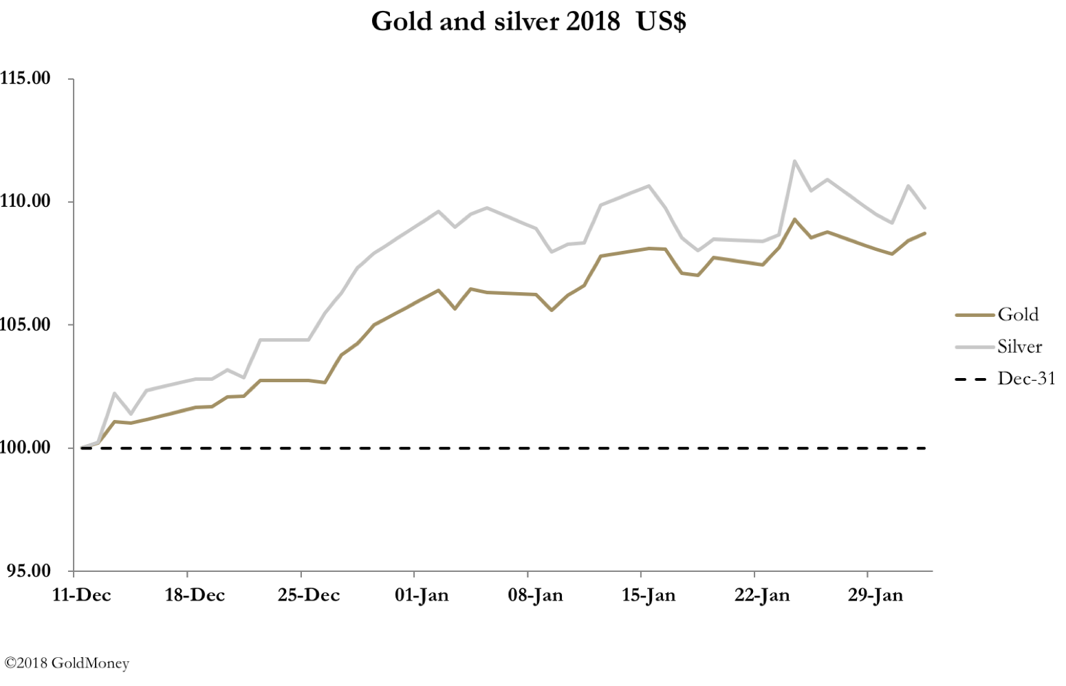 Gold and silver prices January 2018