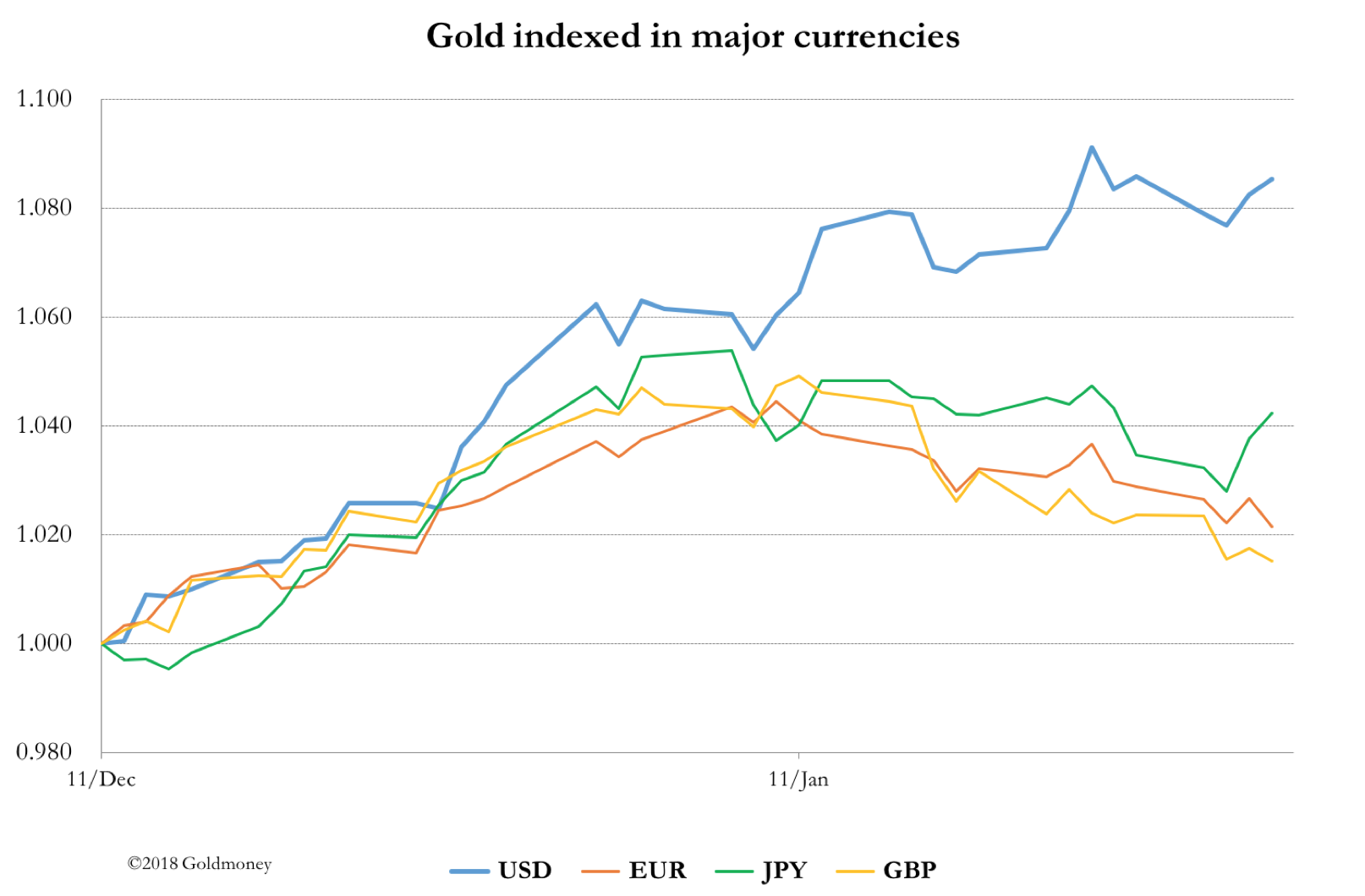 Gold priced in major currencies Jan 2018